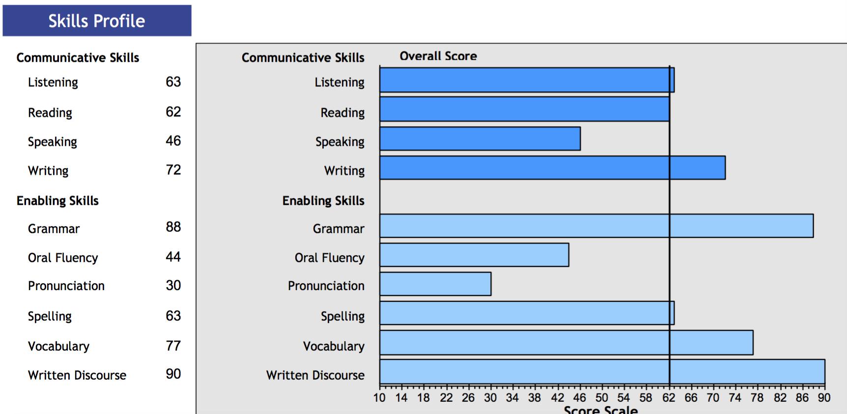 墨尔本PTE考试复习备战必读知识贴:PTE口语评分标准详解Oral Fluency